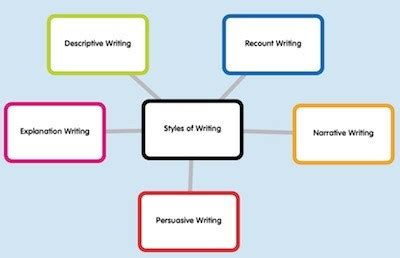 Types of Report Writing - EzineArticles Submission